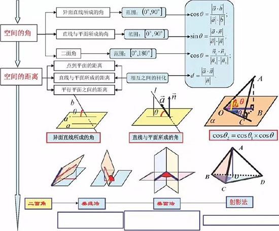 2019高考数学思维导图