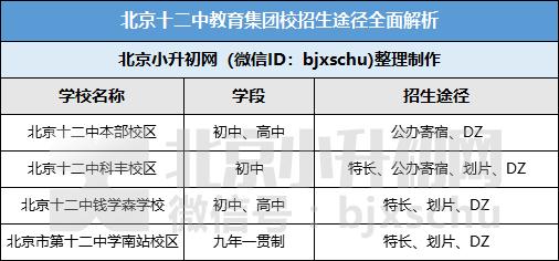 注意丨北京十二中小升初招生途径解析,学校活动即将启动!