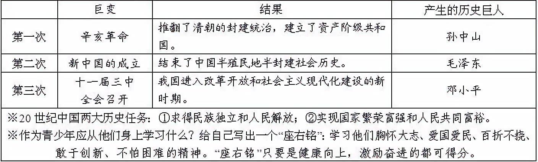 2019年中考历史:三次历史性巨变