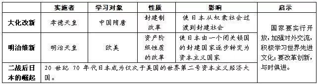 2019年中考历史:日本大化改新与明治维新