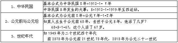 2019年中考历史:时间换算