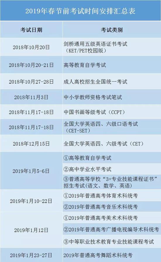广东2019年春节前各类考试时间安排汇总表
