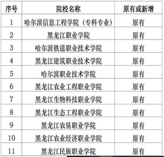 黑龙江高职院校单招试点学校扩大到41所 1所暂停单招