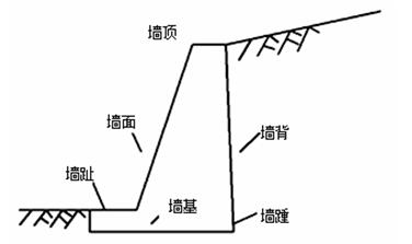 一级建造师考试《公路工程》:重力式挡土墙工程施工技术