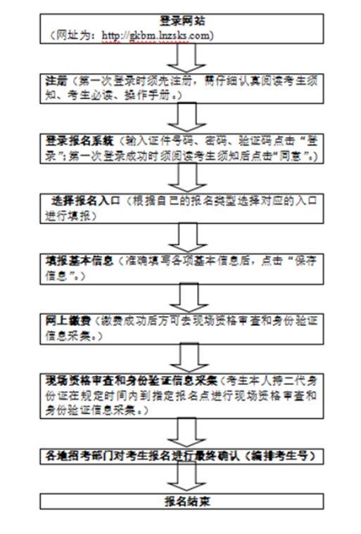 辽宁2019年高考报名时间和报名步骤