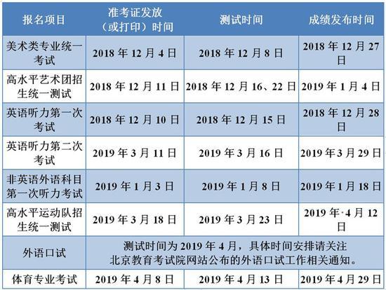 2019年北京市高招六项考试时间已确定