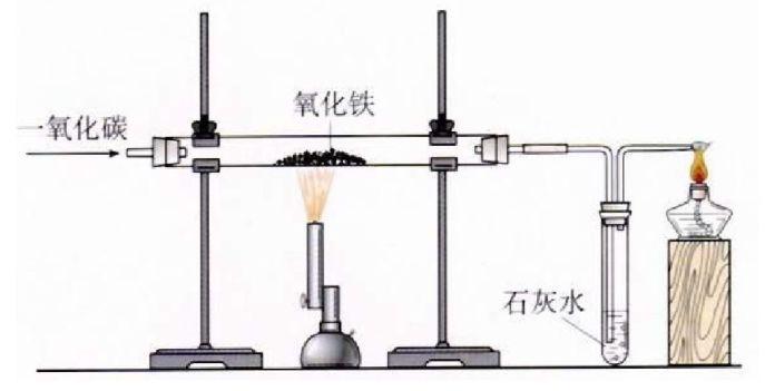 2019年中考化学实验:铁的冶炼及操作步骤