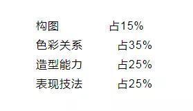 广东美术术科考试大纲详解  考试于2019年1月12日举行