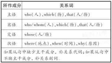 2019中考语法系列 有关定语从句知识点get起来