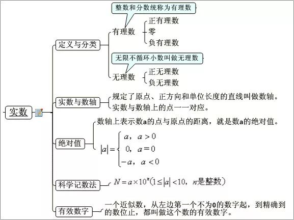 2019年中考数学实数与代数式解析