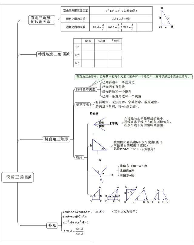 2019年中考数学锐角三角函数解法