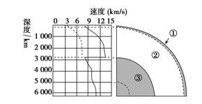 中学地理教师资格地球的内部结构经典解析