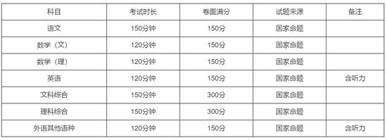 广西公布2019高考方案:各科采用教育部命制试题