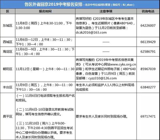 2019年中考北京各区外省回京和往届生报名时间汇总