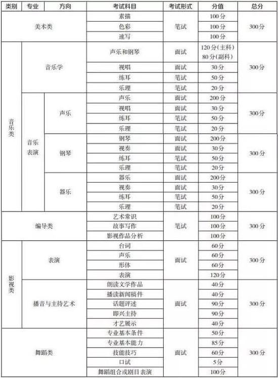 重庆艺术类专业考试报名注意事项  11月21日-25日开始报名