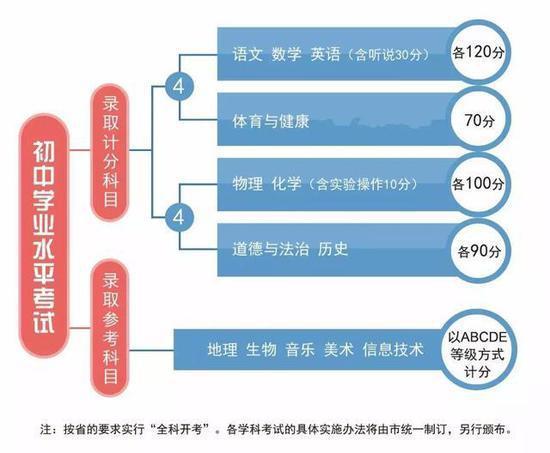 """2019年后广州中考中考政策实施方案:""""4+4""""录取计分科目模式"""