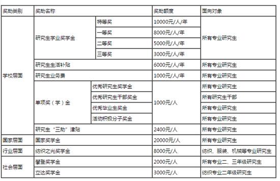 武汉纺织大学2019年硕士研究生招生简章 12月22日至23日为初试