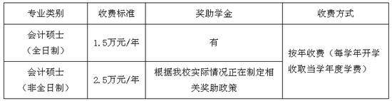 湖北经济学院2019年硕士研究生招生章程详解