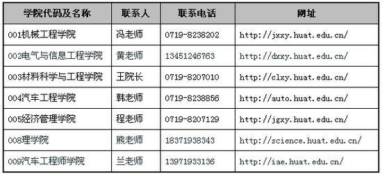 湖北汽车工业学院2019年研究生招生简章