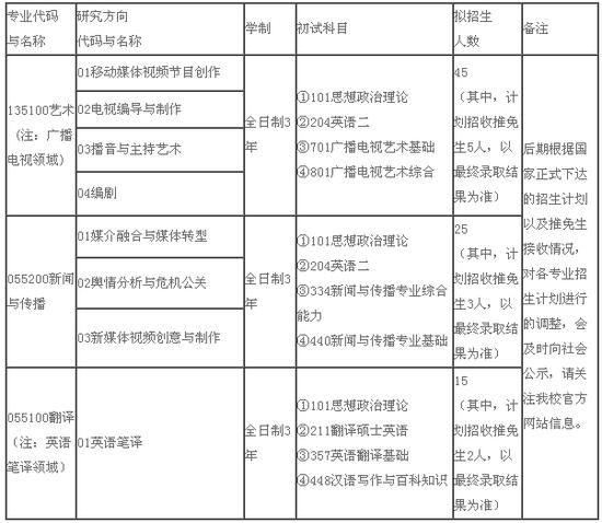 河北传媒学院2019年硕士研究生招生简章