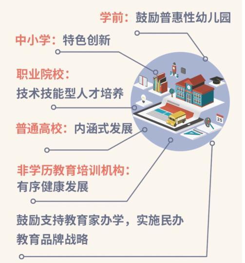 北京:对民办学校实行非营利性和营利性分类管理 收费实行市场调节价