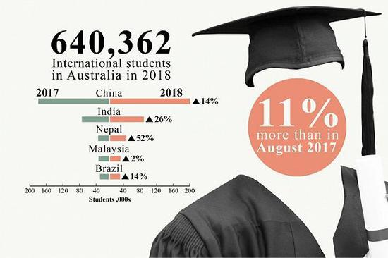 数据来源:澳大利亚教育与培训部