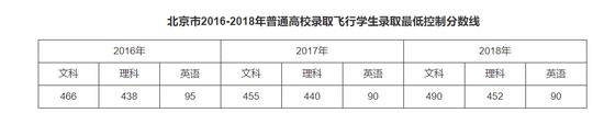 滨州学院2019年北京市招飞简章  2019年1月30日-31日体检