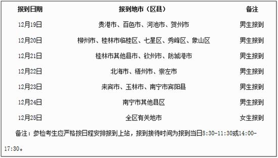 广西2019年度空军招飞复选12月19日起