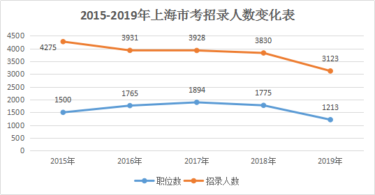 2019年上海公务员招录:超九成职位要求本科及以上学历