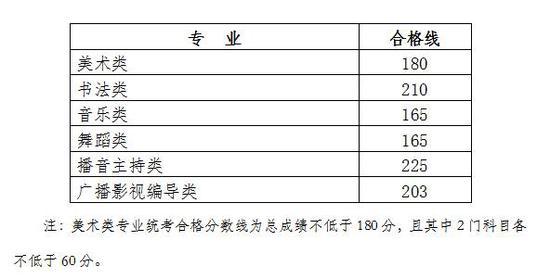 广西2019艺术类专业招生全区统考合格分数线划定