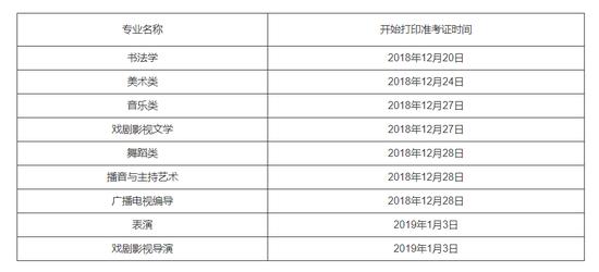 贵州2019艺术类专业统考准考证打印时间出炉