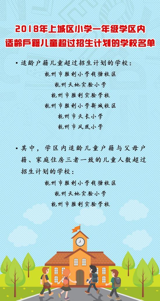 杭州各大主城区户籍儿童小学一年级入学预警陆续公布
