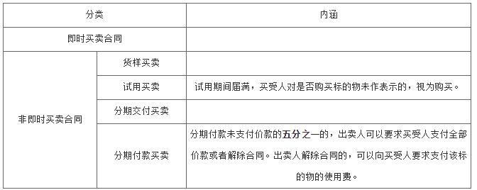 监理工程师考试之建设工程材料设备采购合同管理