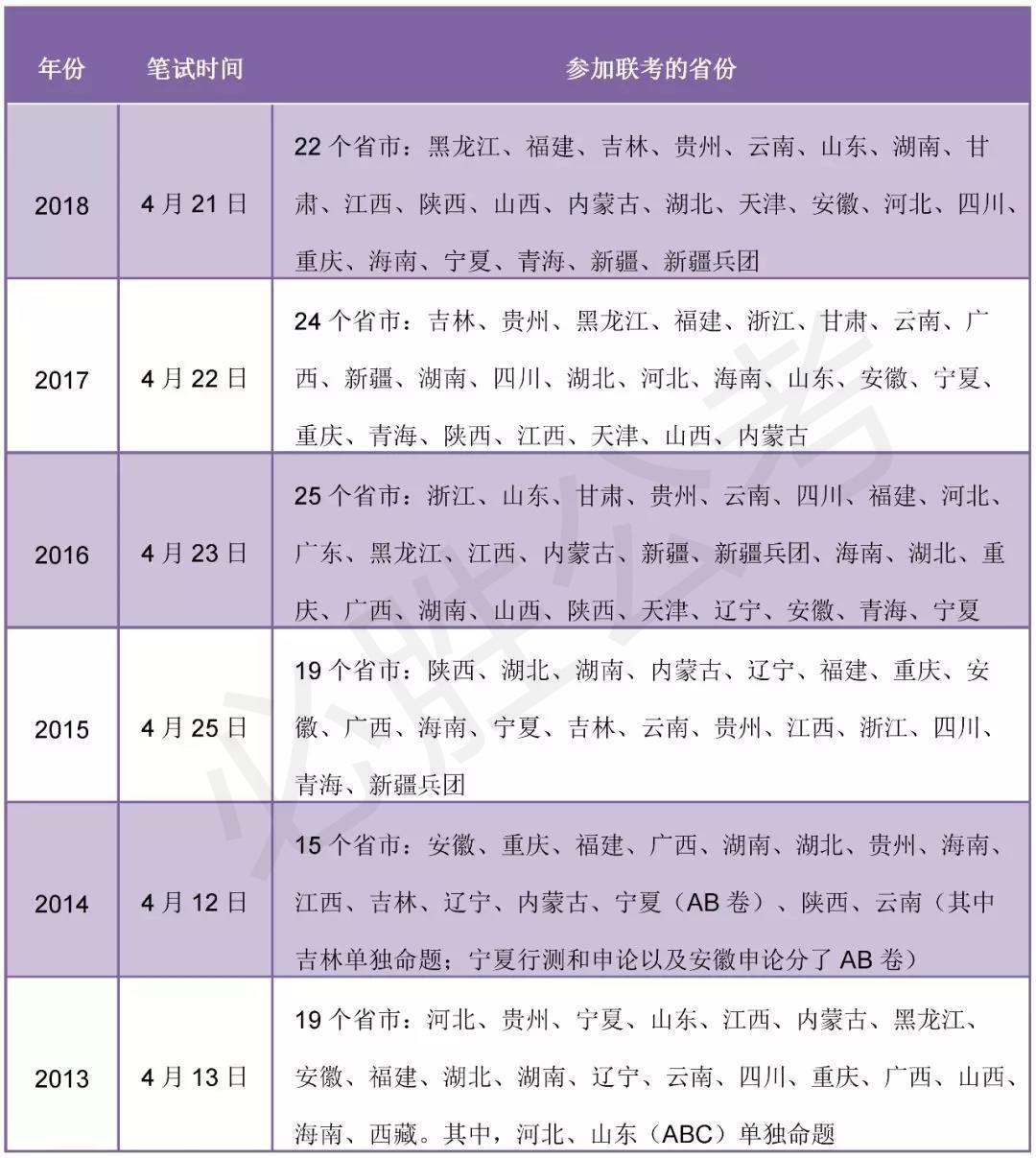2019年重庆省考参加多省联考吗