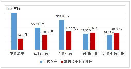 教育部:2018年全国职业院校达1.17万所 年招生928.24万人