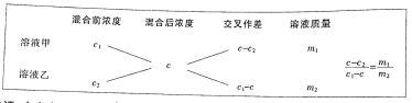 事业单位溶液混合学习内容及例题解析