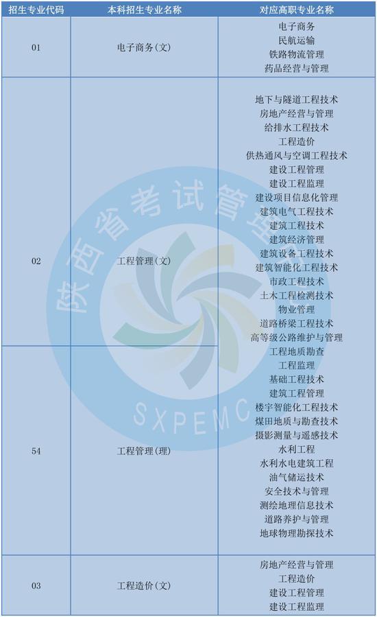 2019年陕西省专升本考试专业对应目录  只能选一个报考哦