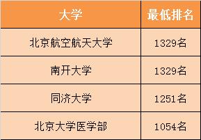 2018北京理科录取接近1266名的高校