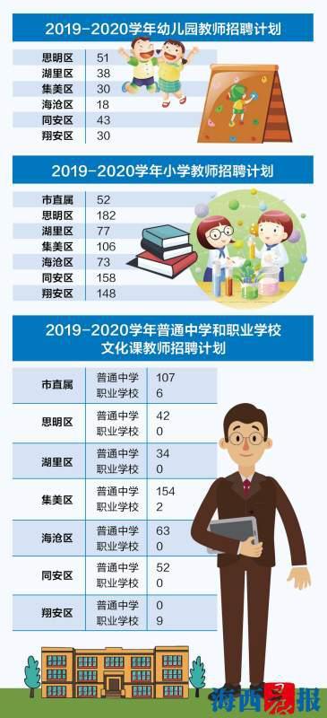厦门今年招聘教师1475名有三变化 思明区竞争最激烈