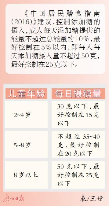 """中小学幼儿园须""""减糖"""" 专家:警惕""""隐形糖""""摄入"""