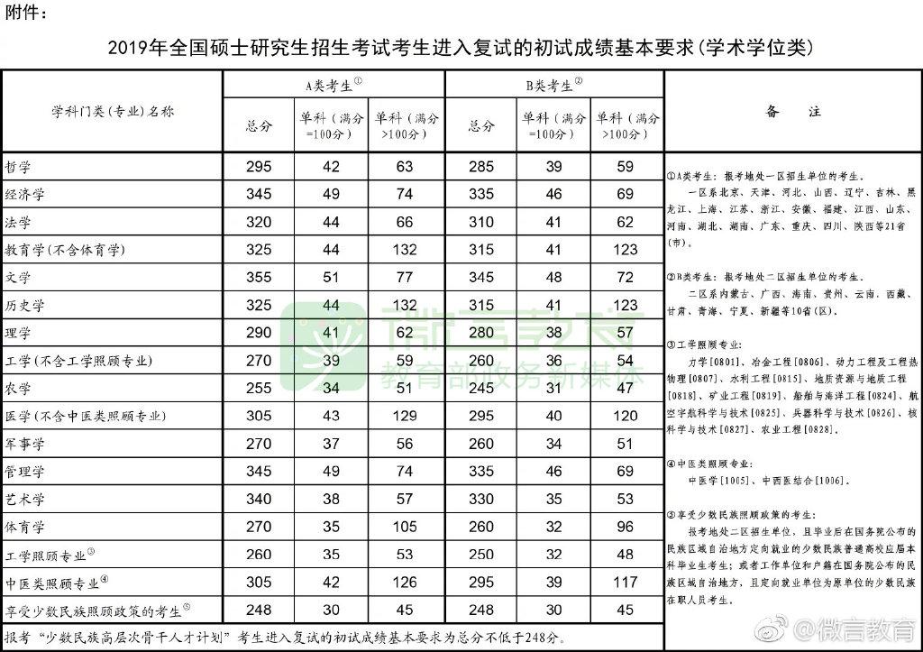教育部公布2019年全国硕士研究生分数线