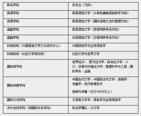 2019年天津外国语大学硕士研究生调剂信息一览