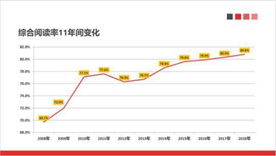 数据显示:2018年我国成年国民各媒介综合阅读率为80.8%