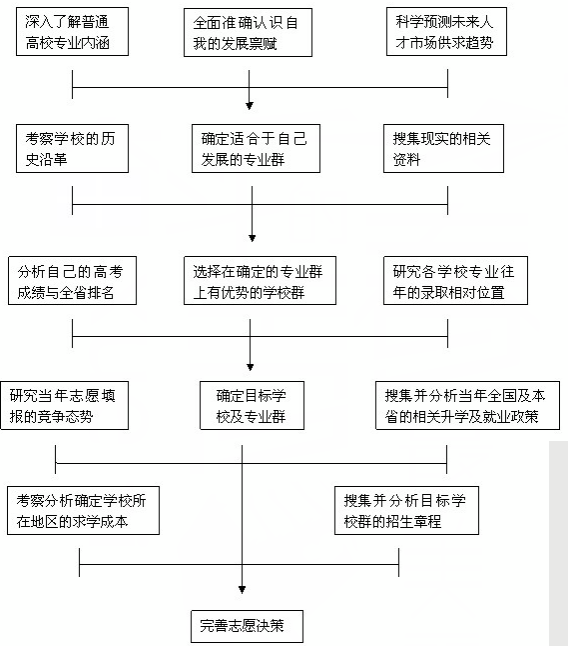 2019年高考填报志愿流程图