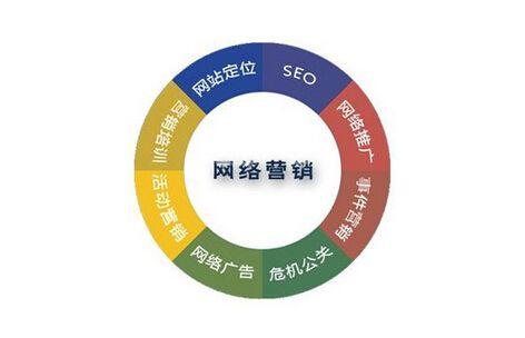 公司网站有效的推广方式与推广技巧有哪些?