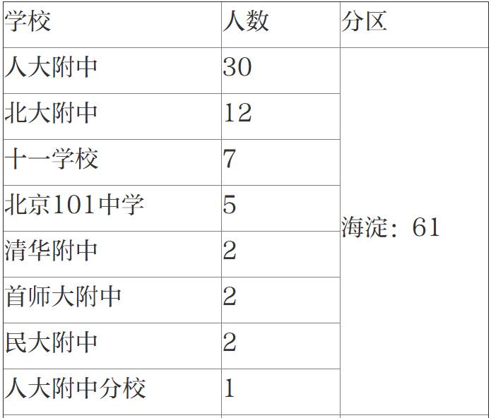 清北自招初审北京娃过关人数大减 这两份过关名单来看看