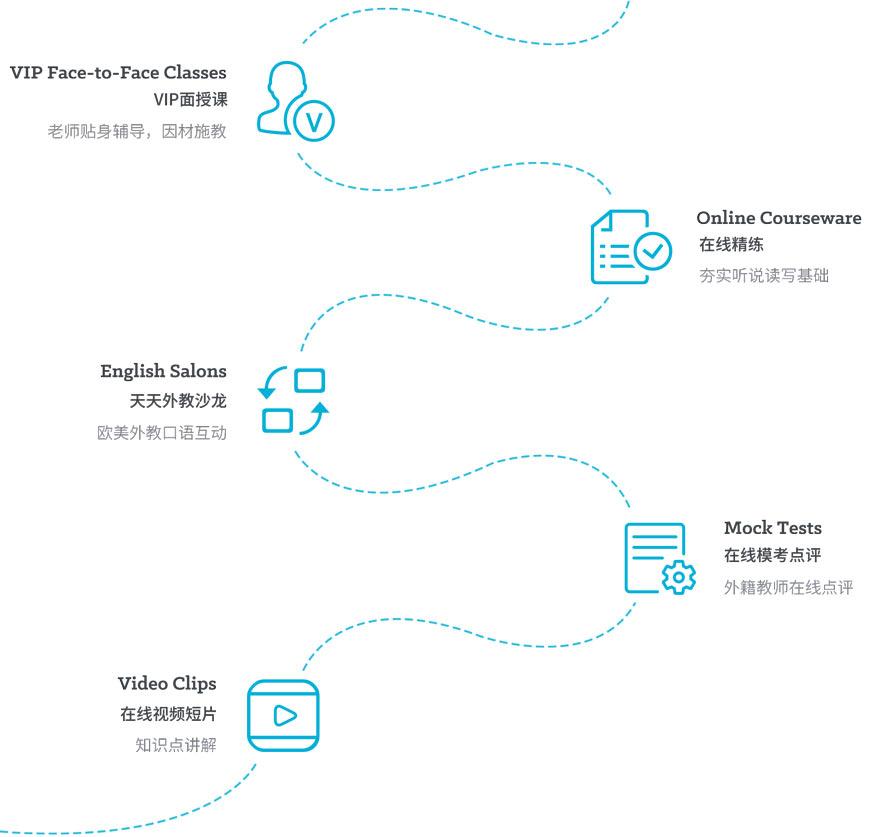 深圳英語輔導機構