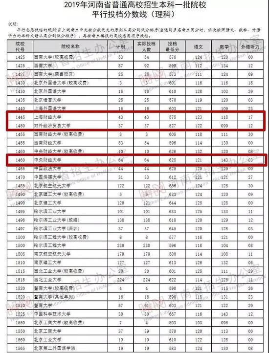 全国知名财经类高校在河南、山西等省份的提档线出现大幅下降 最大降幅超100分
