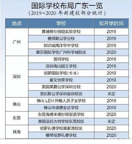 13所国际学校今年加紧布局广东 招生从早期外籍子女到如今的中国学生