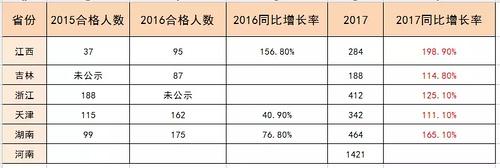 辽宁省注册消防工程师图片